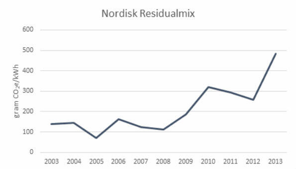diagram nordisk residualmix